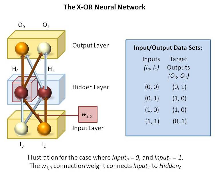 thesis on artificial neural network This dissertation examines and analyzes the use of the artificial neural networks (ann) to forecast the london stock exchange specifically the importance of ann to predict the future trends and value of the financial market is demonstrated there are several contributions of this study to this.